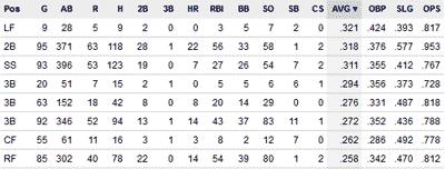 Baseball Stats